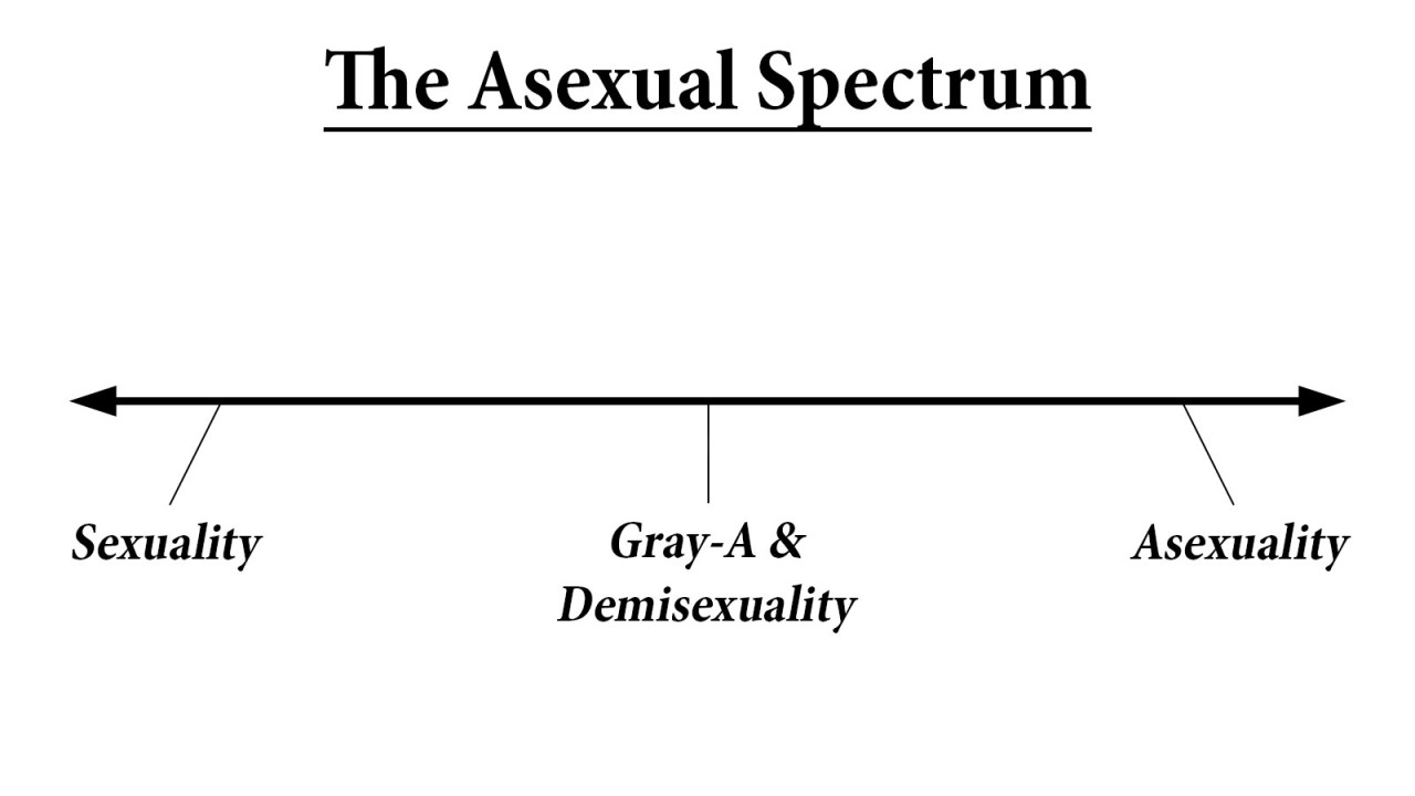 The Asexual Spectrum