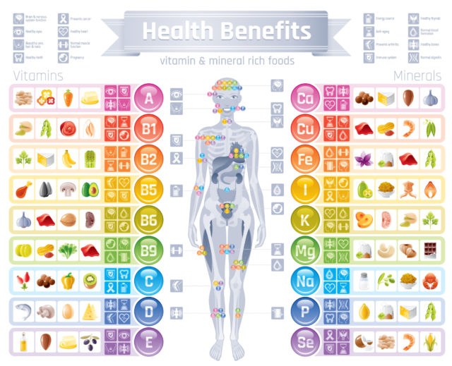 Mineral Vitamin supplement icons