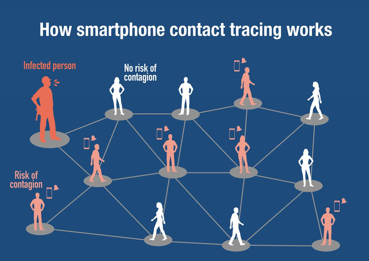 Smartphone contact tracing