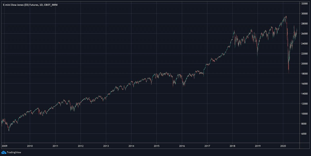Dow Jones Futures (Decade)